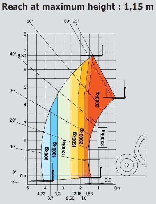 VerticalZA Manitou MT728-4 - FORKLIFT Telehandler, 2.8 ton 6.8m TELESC